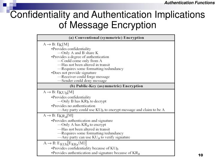 Authentication Functions