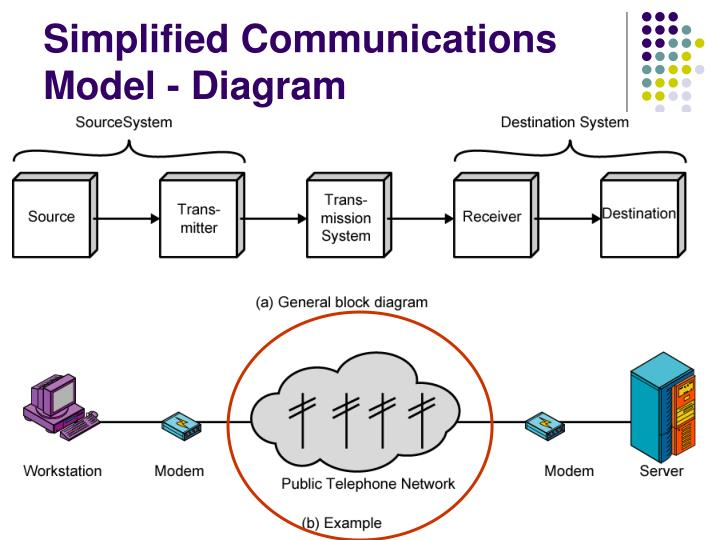 Ppt komunikasi data asynchronous transfer mode powerpoint simplified communications model diagram ccuart Image collections
