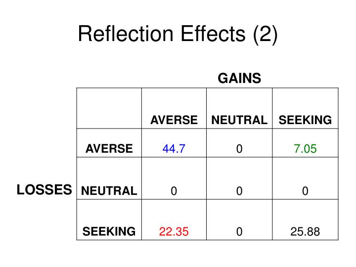 Reflection Effects (2)