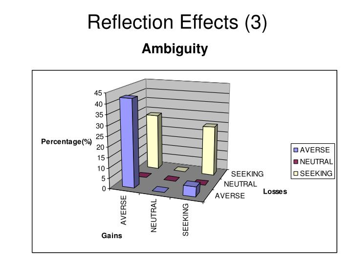 Reflection Effects (3)