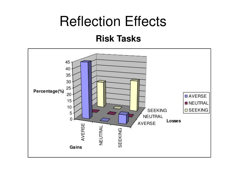 Reflection Effects