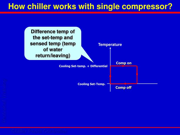 How chiller works with single compressor?