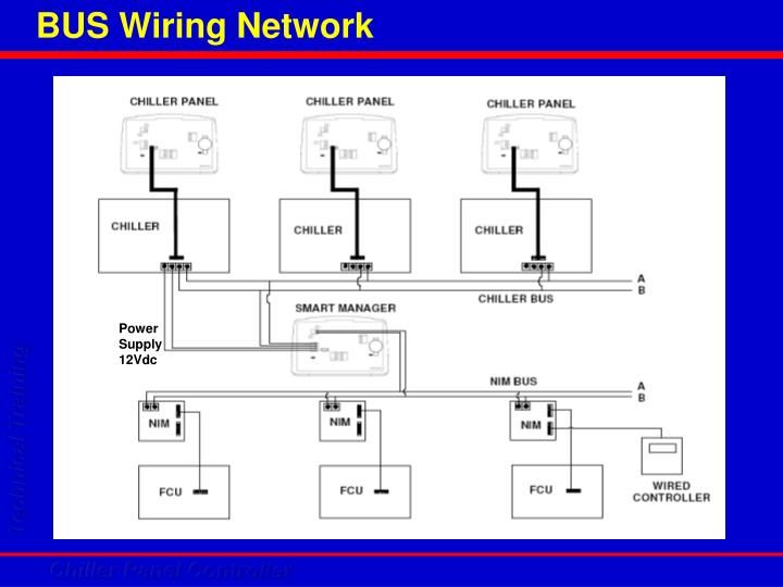BUS Wiring Network