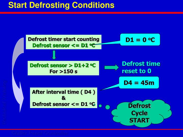 Start Defrosting Conditions