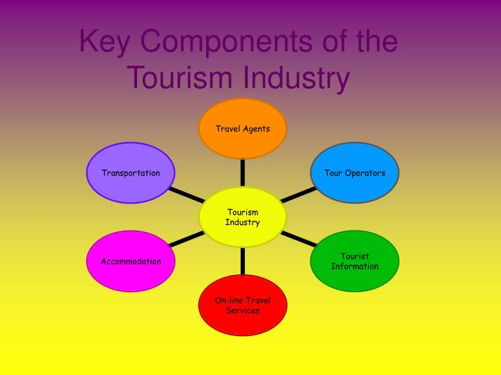 Nature Of Products In Leisure Industry