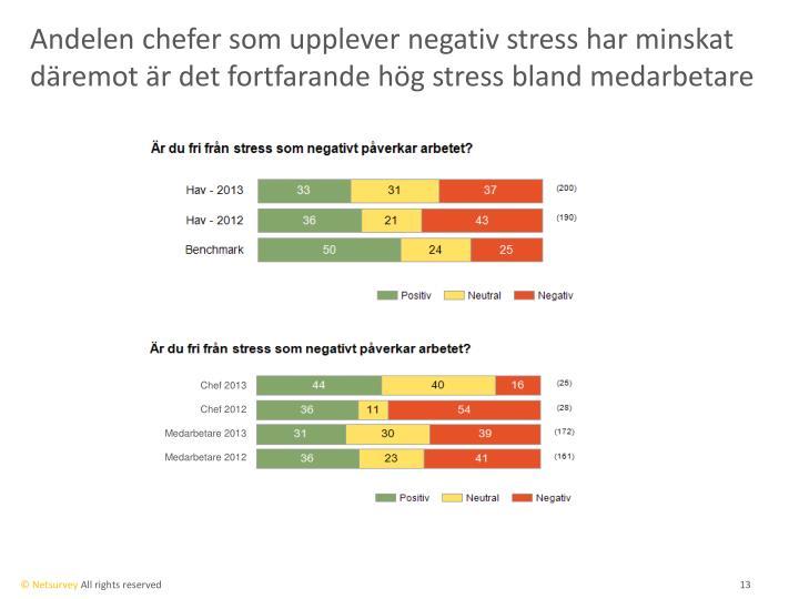 Andelen chefer som upplever negativ stress har minskat däremot är det fortfarande hög stress bland medarbetare