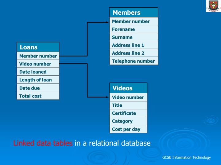 Linked data tables