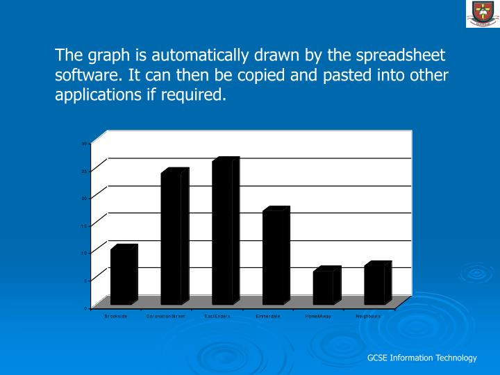 The graph is automatically drawn by the spreadsheet software. It can then be copied and pasted into other applications if required.