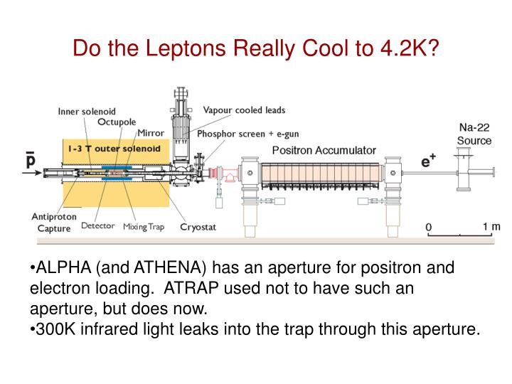 Do the Leptons Really Cool to 4.2K?