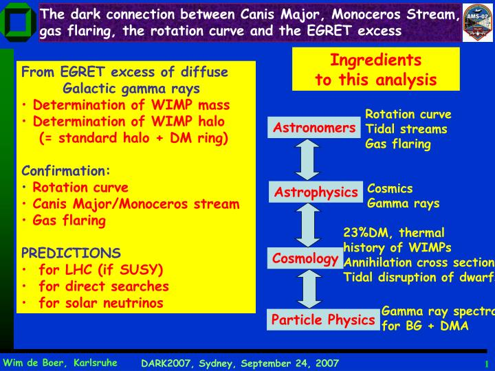 The dark connection between Canis Major, Monoceros Stream,