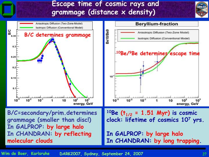 Escape time of cosmic rays and