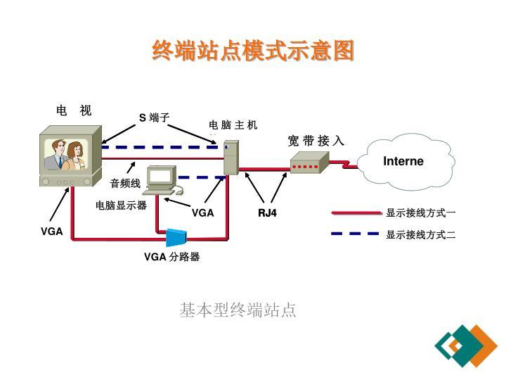 终端站点模式示意图