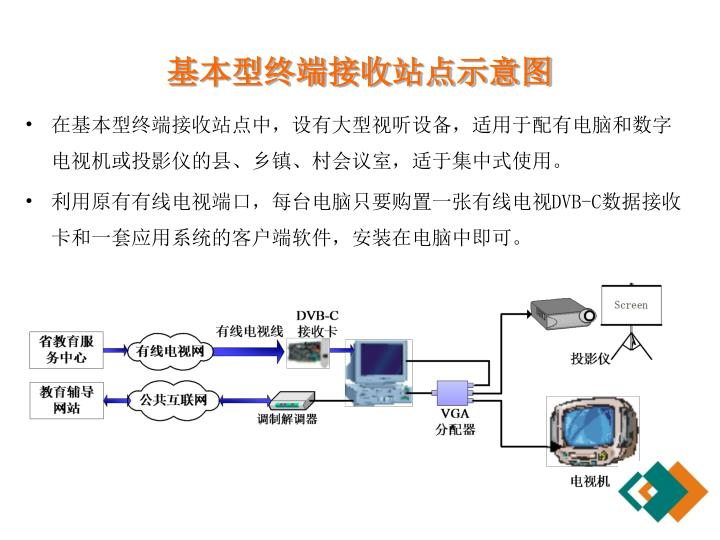 基本型终端接收站点示意图