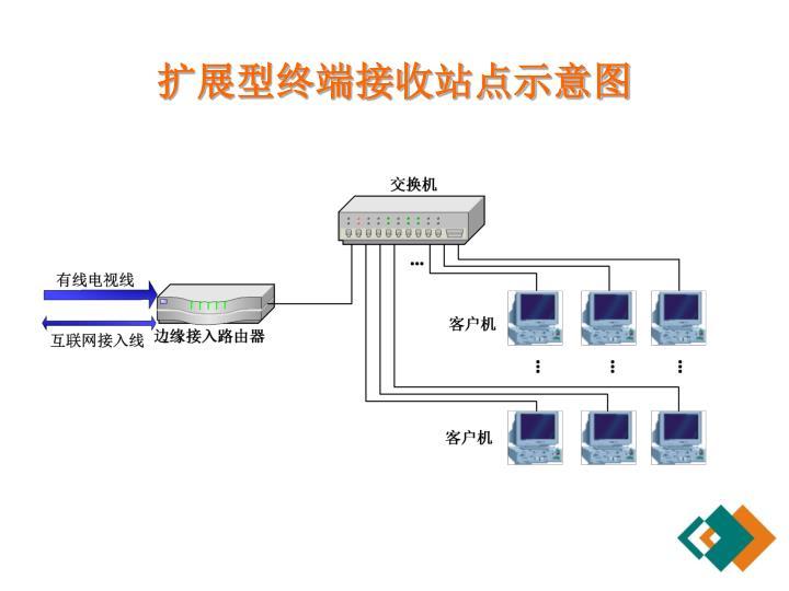 扩展型终端接收站点示意图