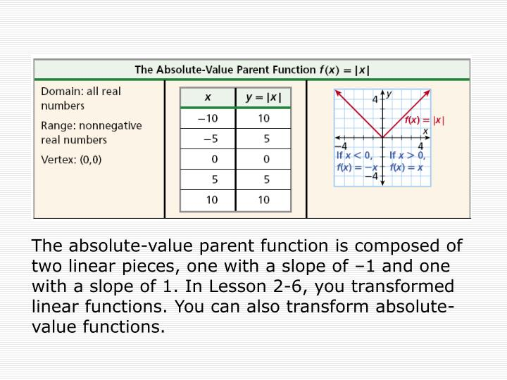 The absolute-value parent function is composed of two linear pieces, one with a slope of –1 and one with a slope of 1. In Lesson 2-6, you transformed linear functions. You can also transform absolute-value functions.