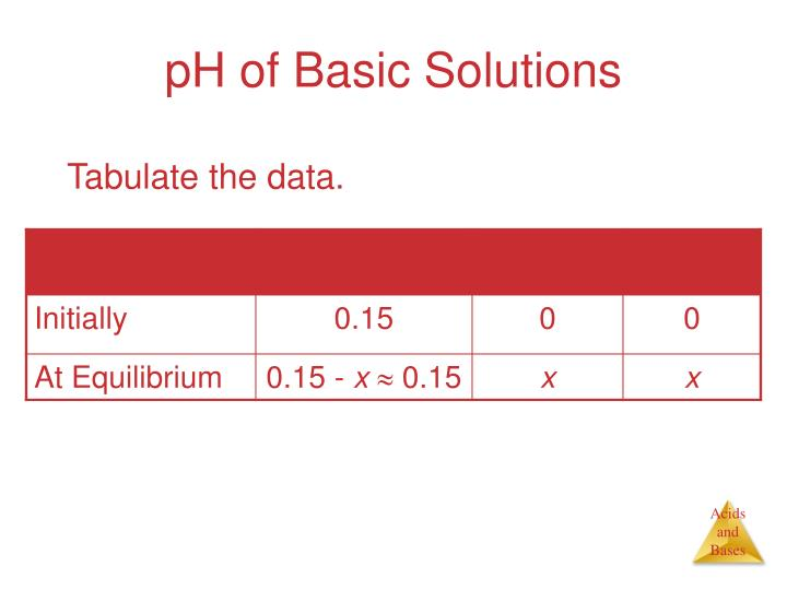 pH of Basic Solutions