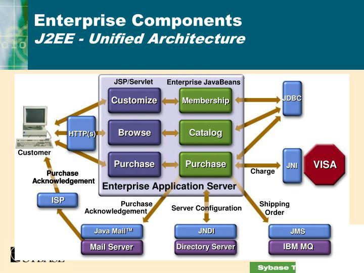 Enterprise Components