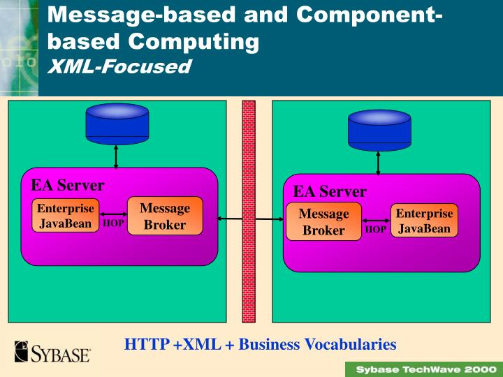 Message-based and Component- based Computing