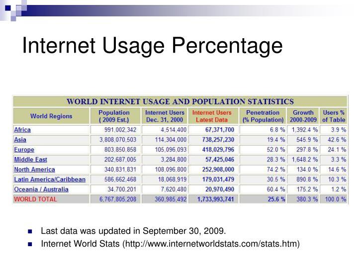 internet usage percentage n.