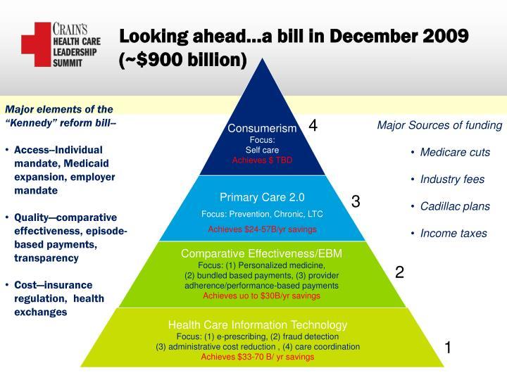 Looking ahead…a bill in December 2009 (~$900 billion)