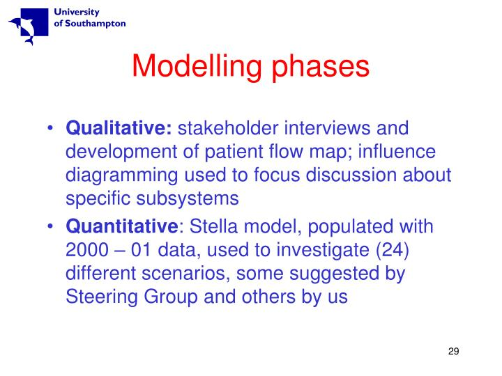 Modelling phases