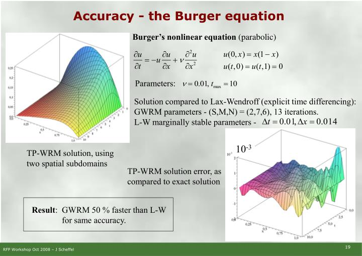 Accuracy - the Burger equation