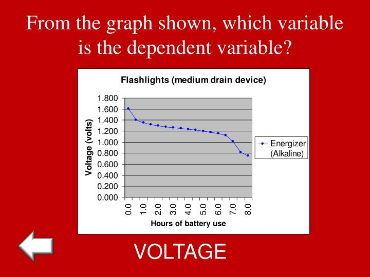 From the graph shown, which variable is the dependent variable?