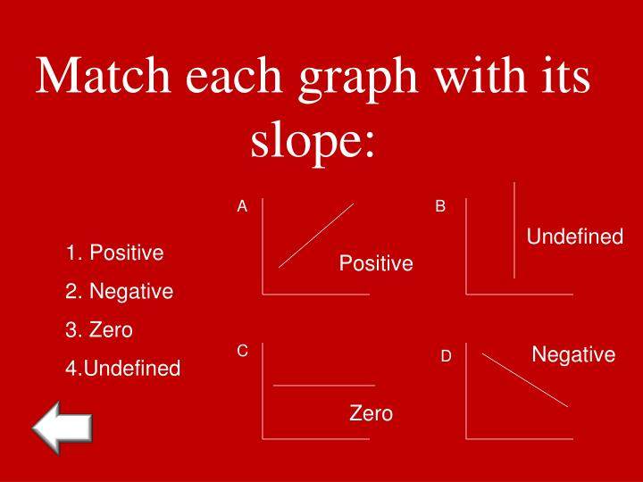 Match each graph with its slope: