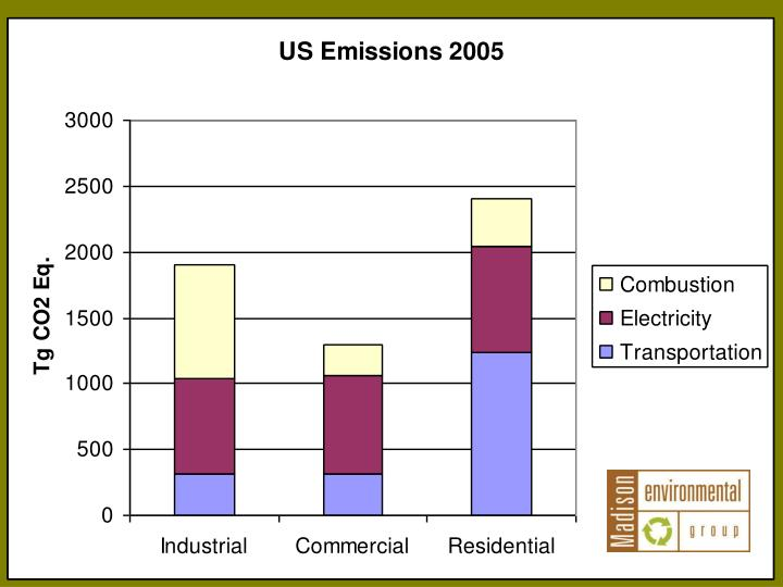 US Emission by Sector