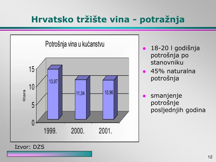 Hrvatsko tržište vina - potražnja