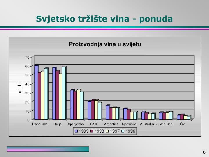 Svjetsko tržište vina - ponuda