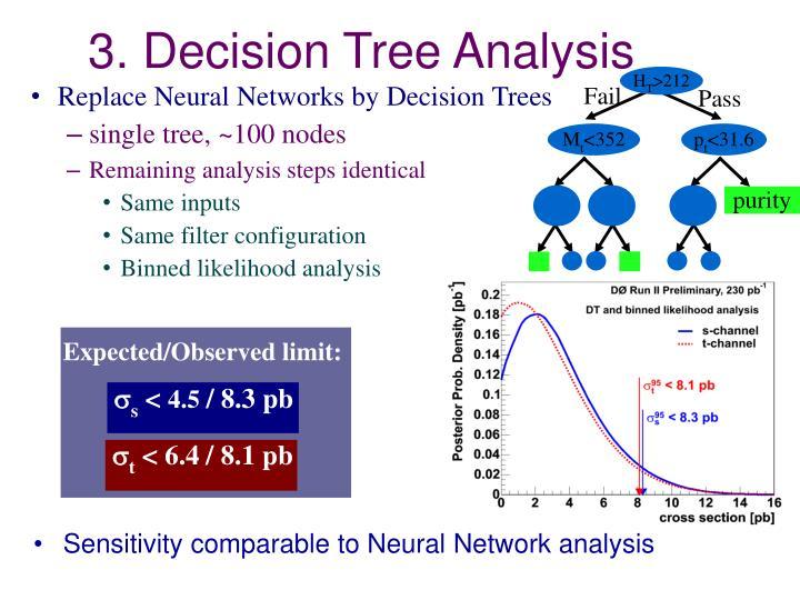 3. Decision Tree Analysis