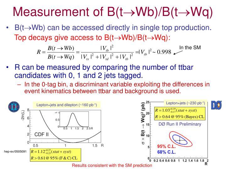 Measurement of B(t