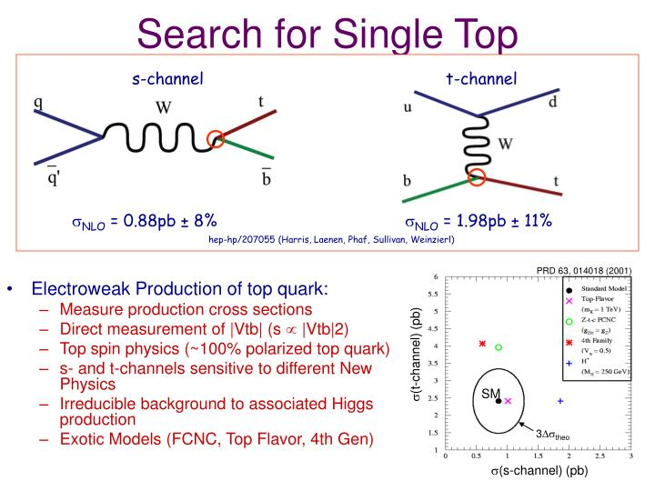 Search for Single Top