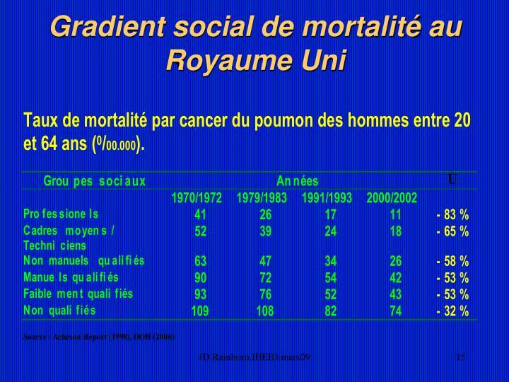 Gradient social de mortalité au Royaume Uni