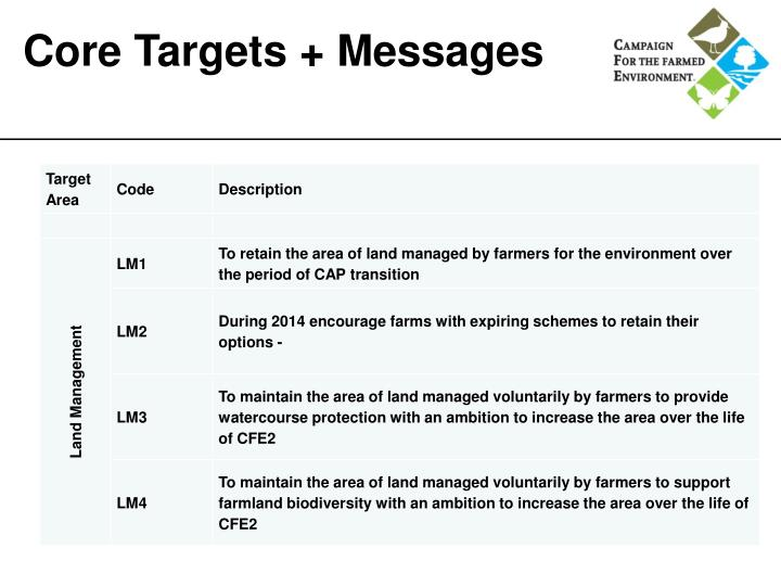 Core Targets + Messages