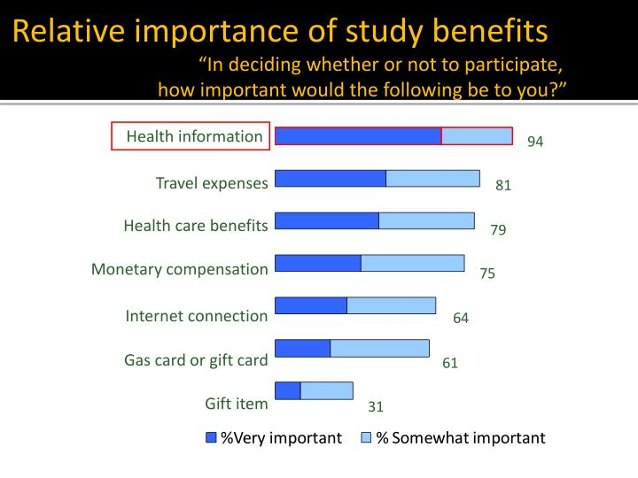 Relative importance of study benefits