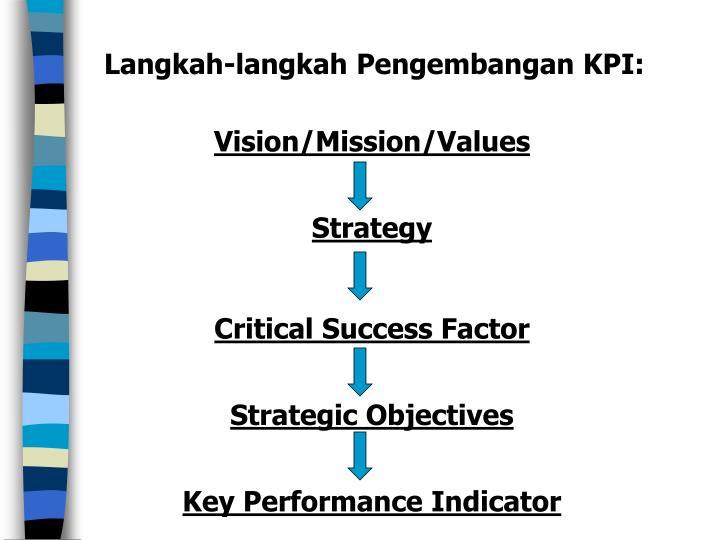 Langkah-langkah Pengembangan KPI: