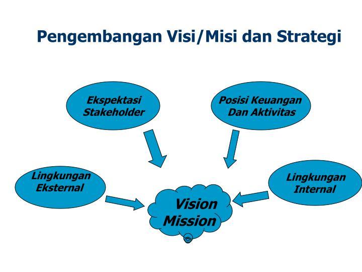 Pengembangan Visi/Misi dan Strategi