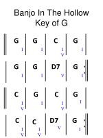 banjo in the hollow key of g