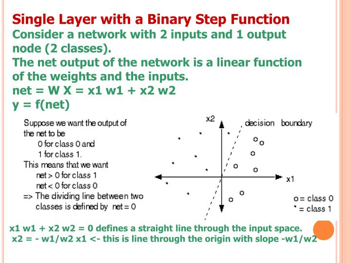 Single Layer with a Binary Step Function