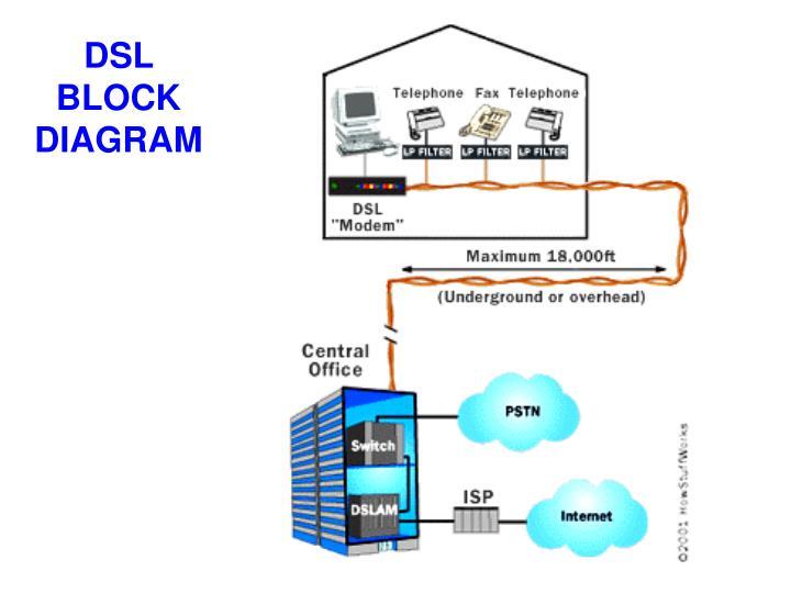 Dsl block diagram