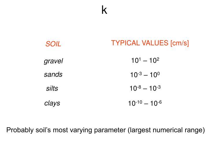 TYPICAL VALUES [cm/s]