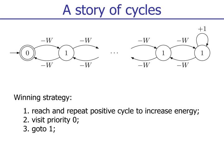 A story of cycles