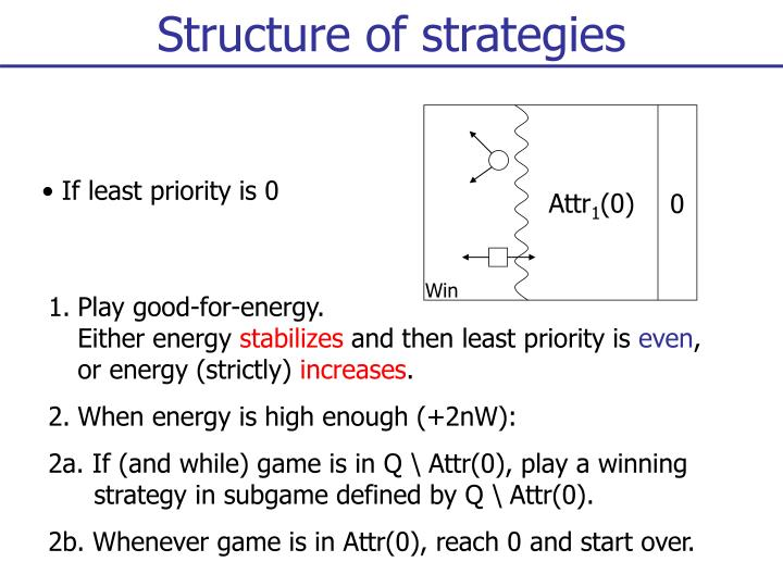 Structure of strategies
