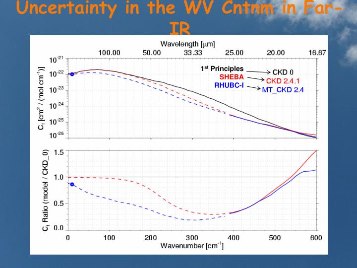 Uncertainty in the WV Cntnm in Far-IR