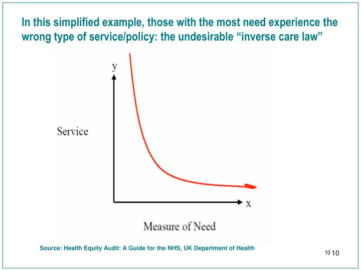 """In this simplified example, those with the most need experience the wrong type of service/policy: the undesirable """"inverse care law"""""""