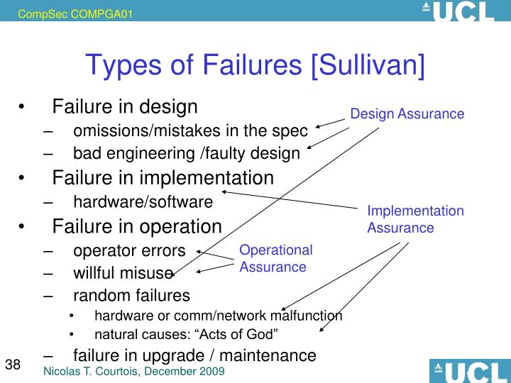 Types of Failures [Sullivan]