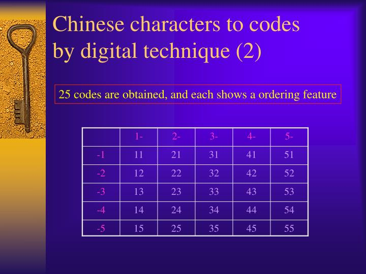 Chinese characters to codes