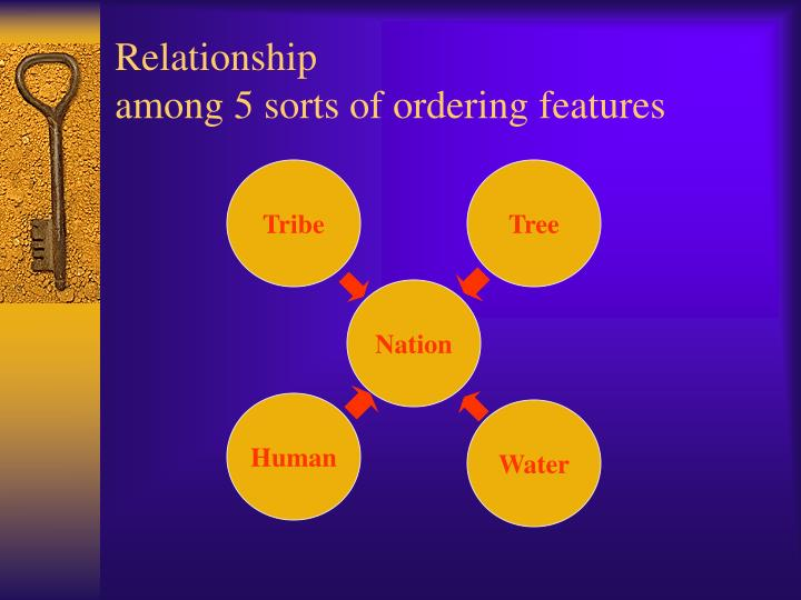 Relationship among 5 sorts of ordering features